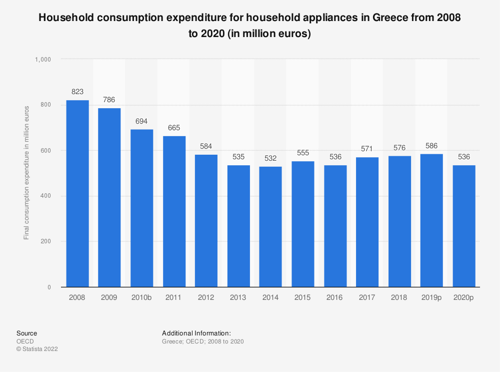 Statistic: Household consumption expenditure for household appliances in Greece from 2008 to 2016 (in million euros) | Statista