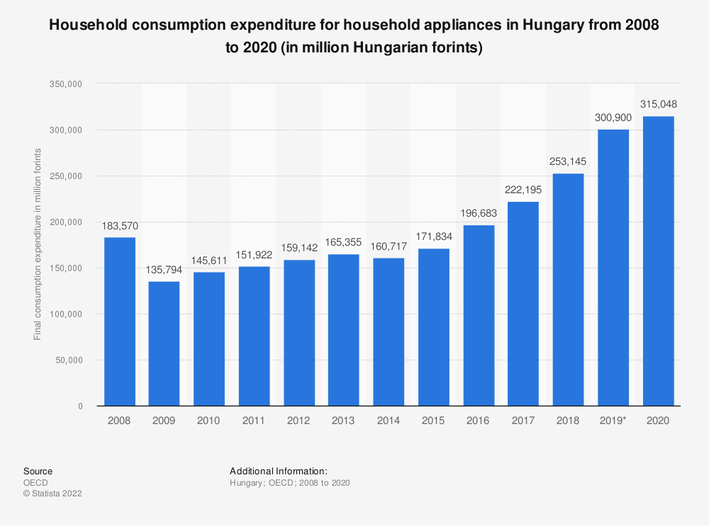 Statistic: Household consumption expenditure for house hold appliances in Hungary from 2008 to 2016 (in million Hungarian forints) | Statista