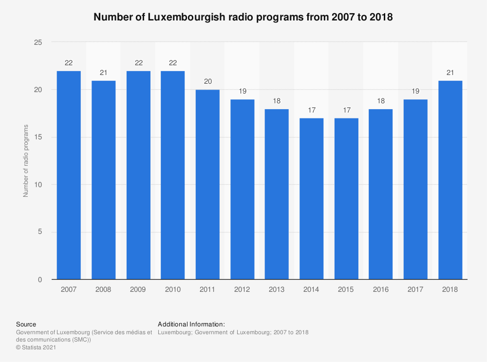 Statistic: Number of Luxembourgish radio programs from 2007 to 2018 | Statista