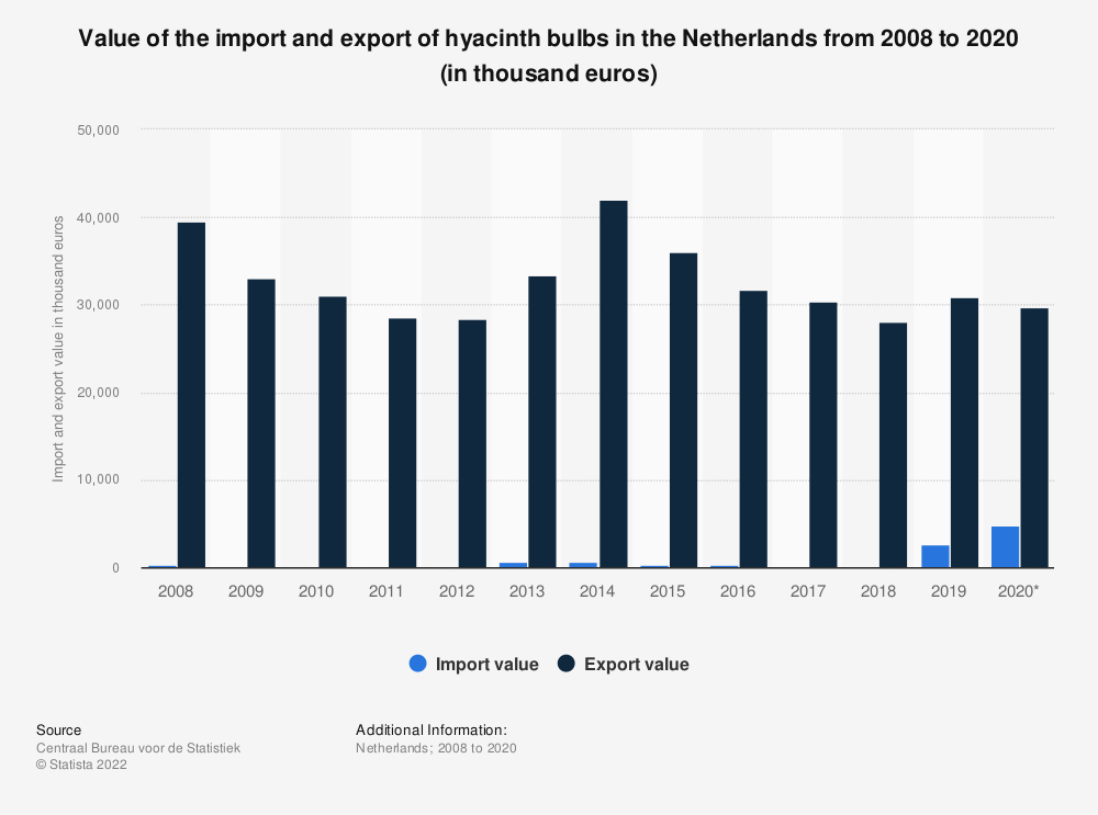 Statistic: Value of the import and export of hyacinth bulbs in the Netherlands from 2008 to 2018 (in thousand euros) | Statista