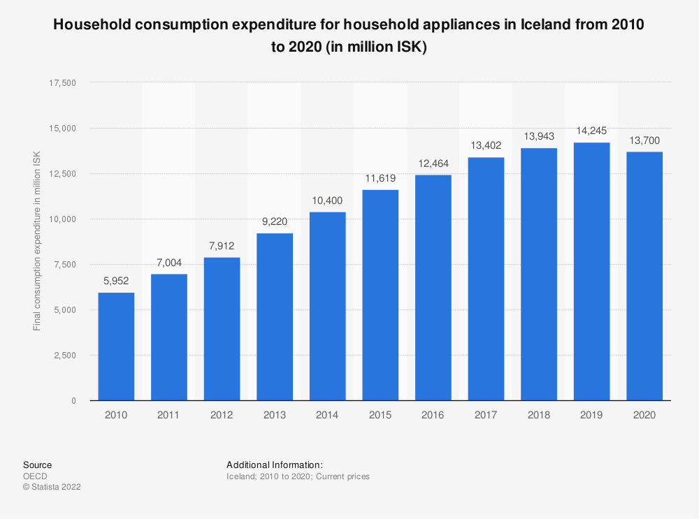 Statistic: Household consumption expenditure for household appliances in Iceland from 2008 to 2018 (in million ISK) | Statista