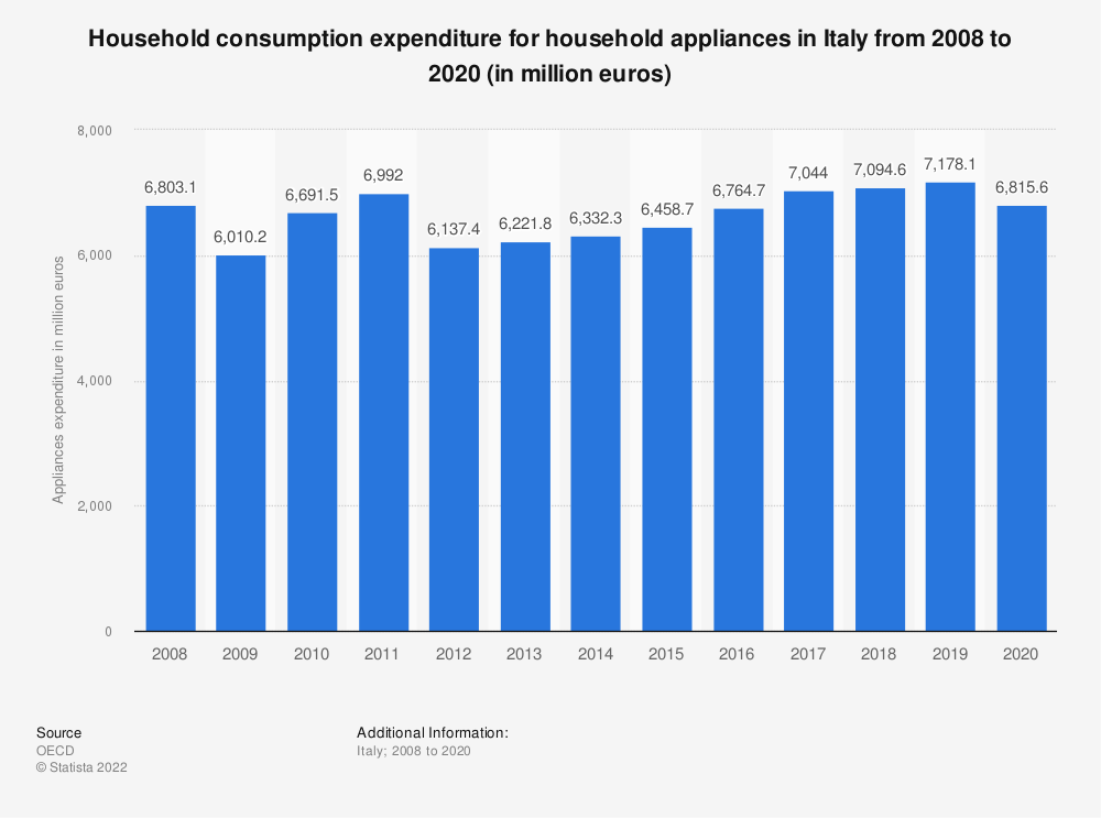 Statistic: Household consumption expenditure for household appliances in Italy from 2008 to 2019 (in million euros) | Statista