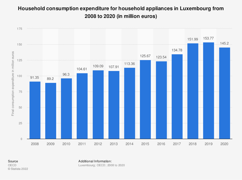 Statistic: Household consumption expenditure for household appliances in Luxembourg from 2008 to 2016 (in million euros) | Statista