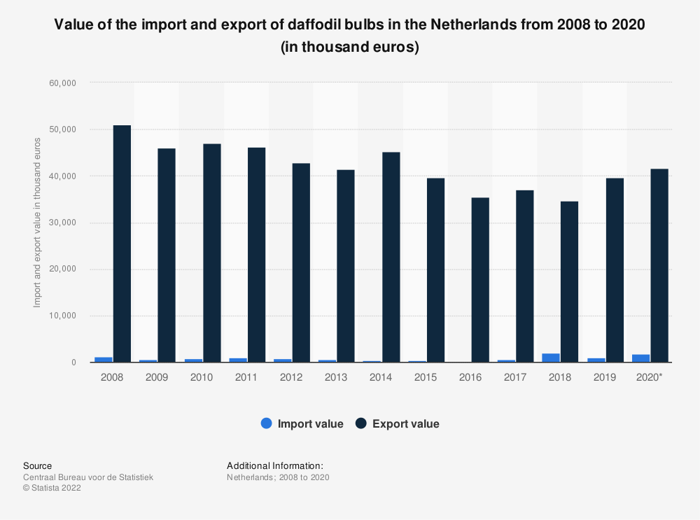 Statistic: Value of the import and export of daffodil bulbs in the Netherlands from 2008 to 2018 (in thousand euros) | Statista