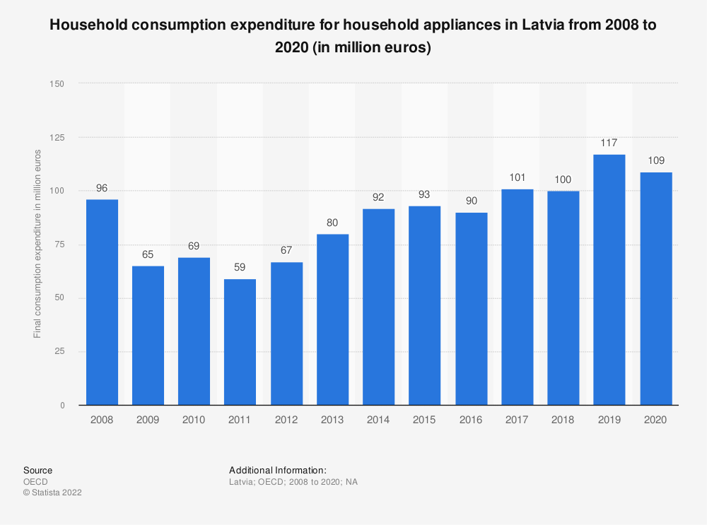 Statistic: Household consumption expenditure for household appliances in Latvia from 2008 to 2019 (in million euros) | Statista