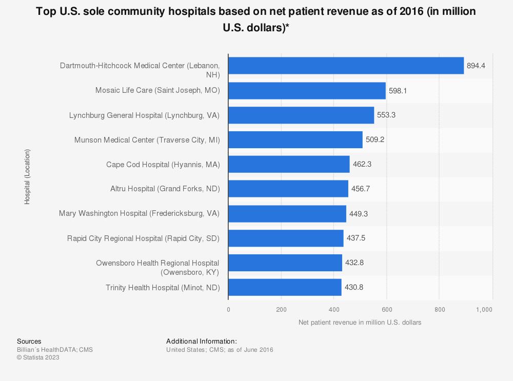 Statistic: Top U.S. sole community hospitals based on net patient revenue as of 2016 (in million U.S. dollars)* | Statista