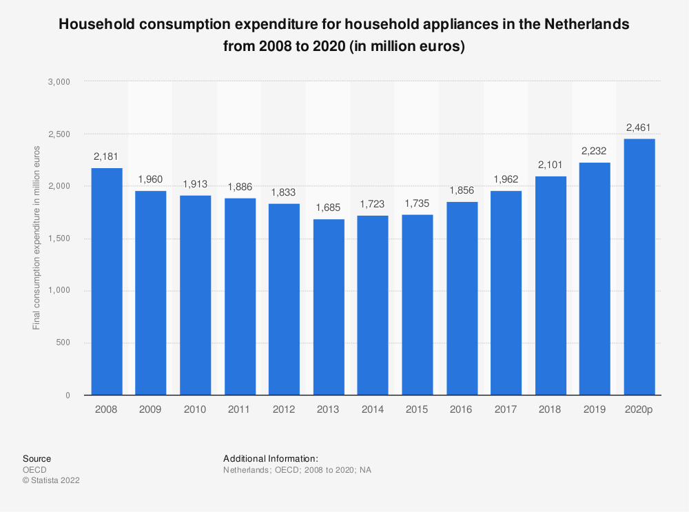 Statistic: Household consumption expenditure for household appliances in the Netherlands from 2008 to 2016 (in million euros) | Statista