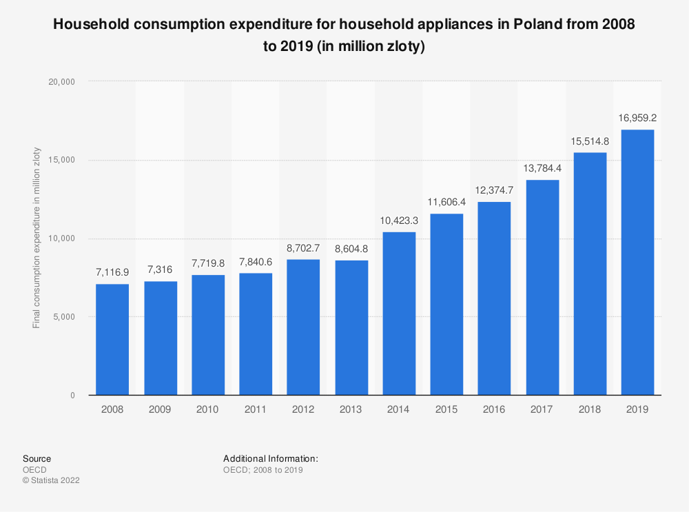 Statistic: Household consumption expenditure for household appliances in Poland from 2008 to 2016 (in million Polish zloty) | Statista