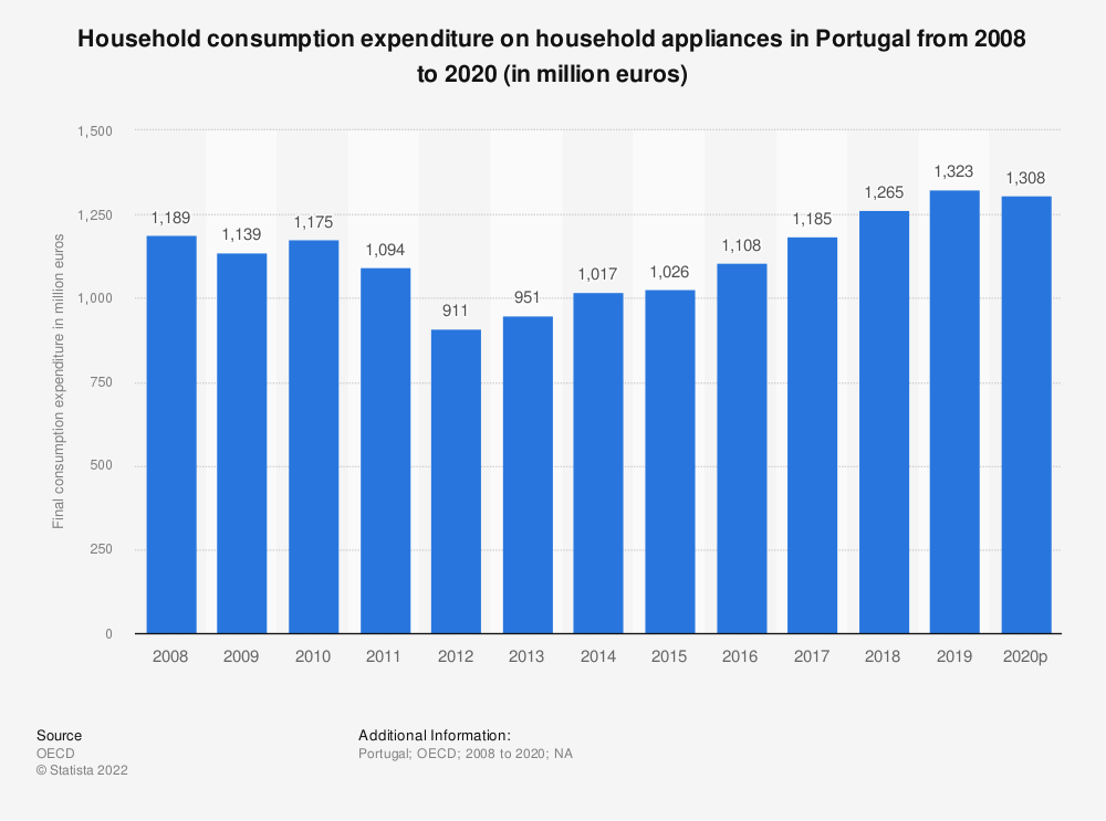 Statistic: Household consumption expenditure on household appliances in Portugal from 2008 to 2016 (in million euros) | Statista