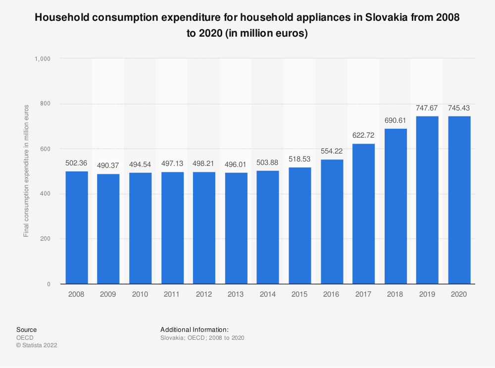 Statistic: Household consumption expenditure for household appliances in Slovakia from 2008 to 2018 (in million euros) | Statista