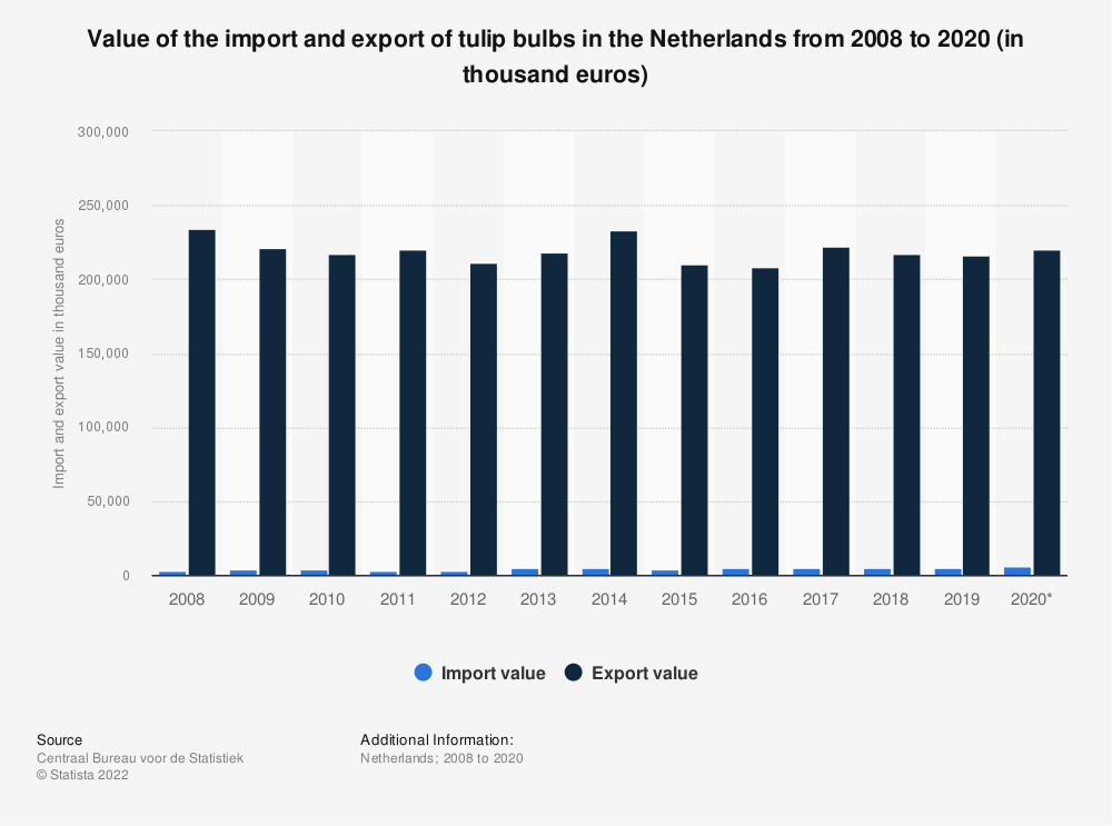 Statistic: Value of the import and export of tulip bulbs in the Netherlands from 2008 to 2018 (in thousand euros)   Statista
