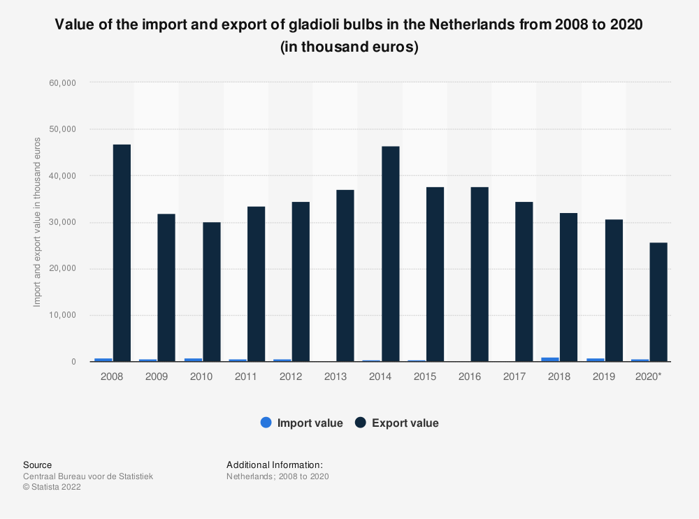 Statistic: Value of the import and export of gladioli bulbs in the Netherlands from 2008 to 2018 (in thousand euros) | Statista