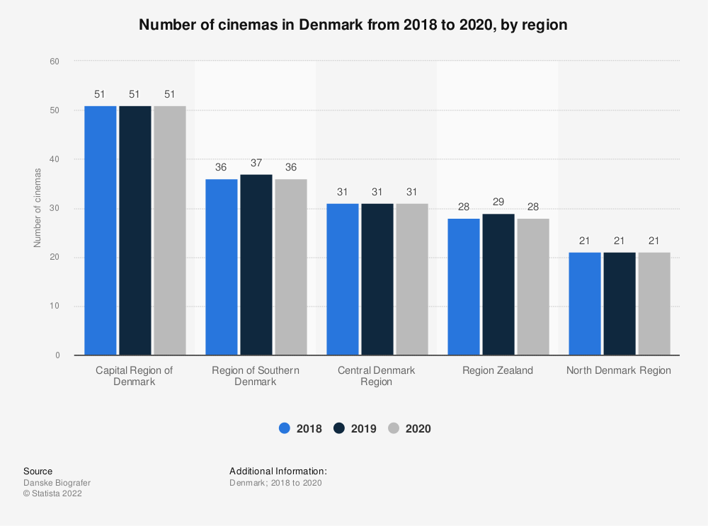 Statistic: Number of cinemas in Denmark from 2018 to 2020, by region | Statista