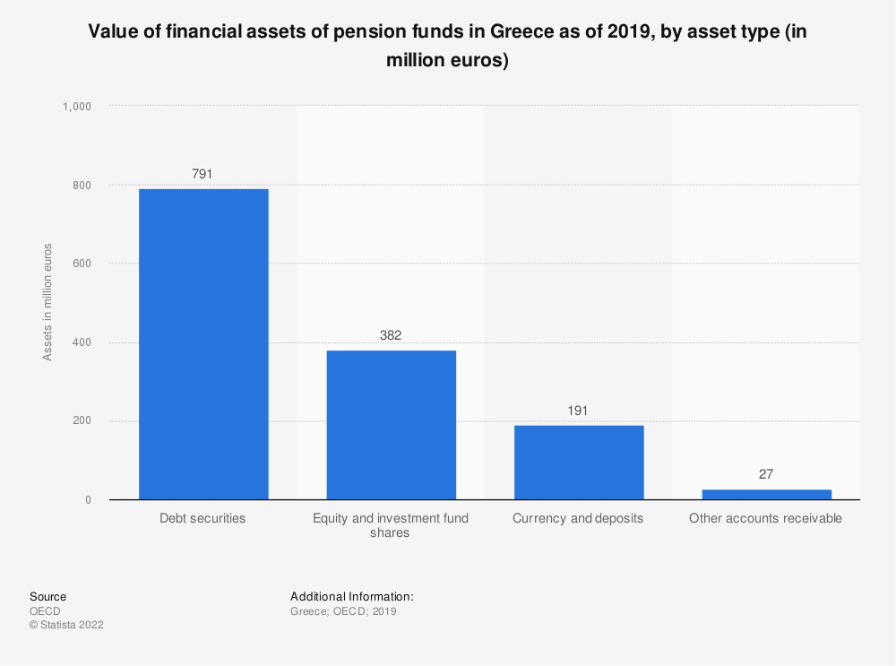 Statistic: Value of financial assets of pension funds in Greece as of 2018, by asset type (in million euros) | Statista
