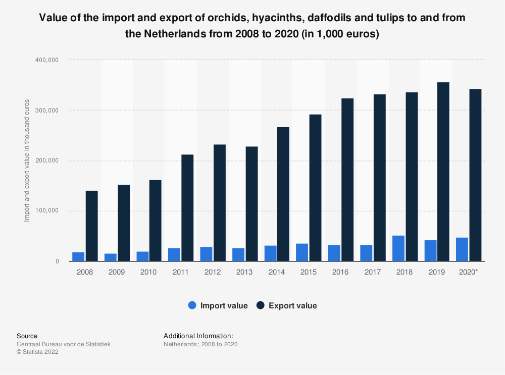 Statistic: Value of the import and export of orchids, hyacinths, daffodils and tulips to and from the Netherlands from 2008 to 2018 (in 1,000 euros) | Statista