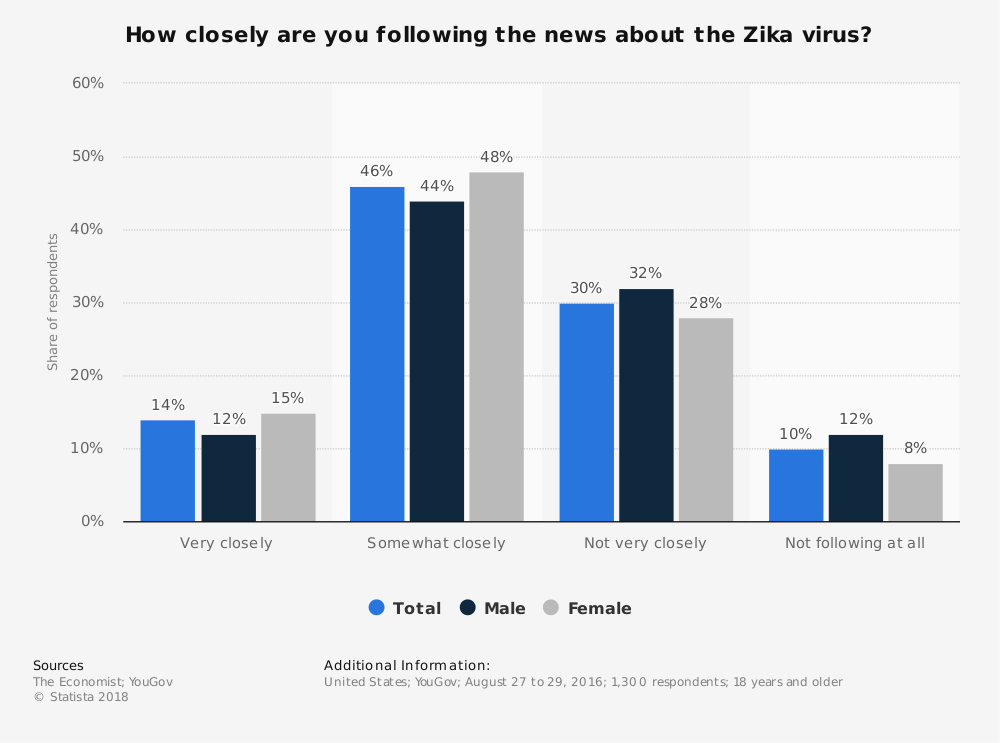 Statistic: How closely are you following the news about the Zika virus? | Statista
