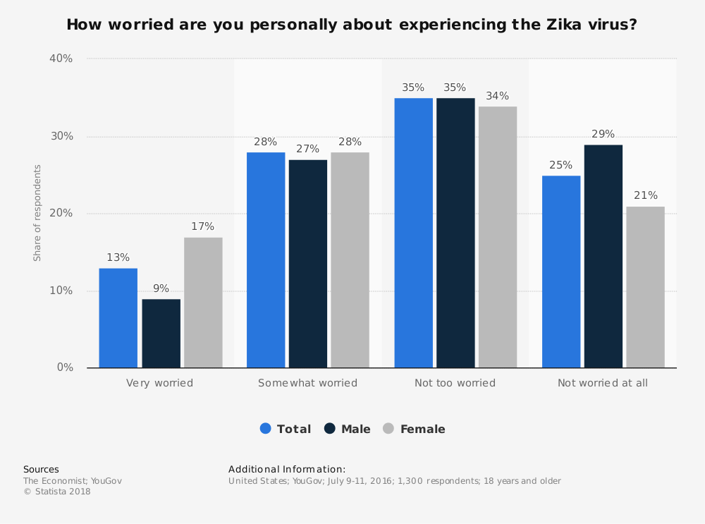Statistic: How worried are you personally about experiencing the Zika virus? | Statista
