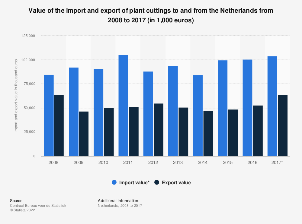 Statistic: Value of the import and export of plant cuttings to and from the Netherlands from 2008 to 2017 (in 1,000 euros) | Statista