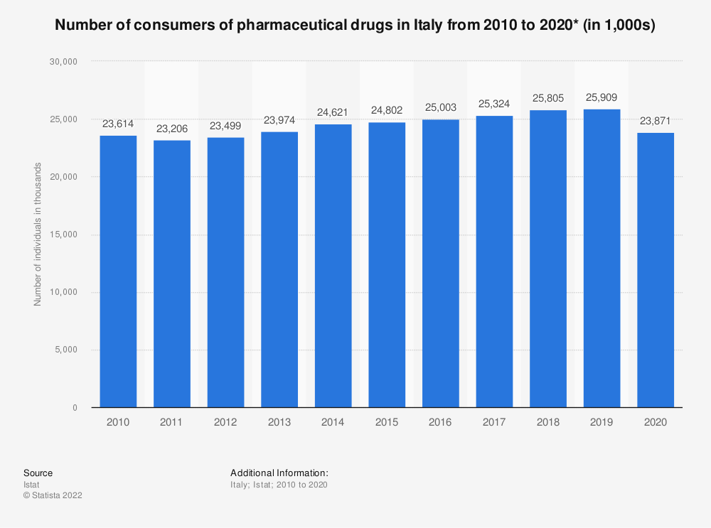 Statistic: Number of consumers of pharmaceutical drugs in Italy from 2010 to 2019* (in 1,000s)   Statista