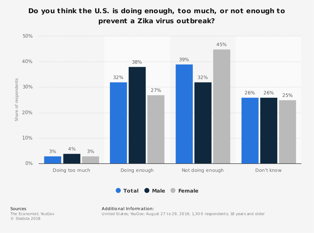 Statistic: Do you think the U.S. is doing enough, too much, or not enough to prevent a Zika virus outbreak? | Statista