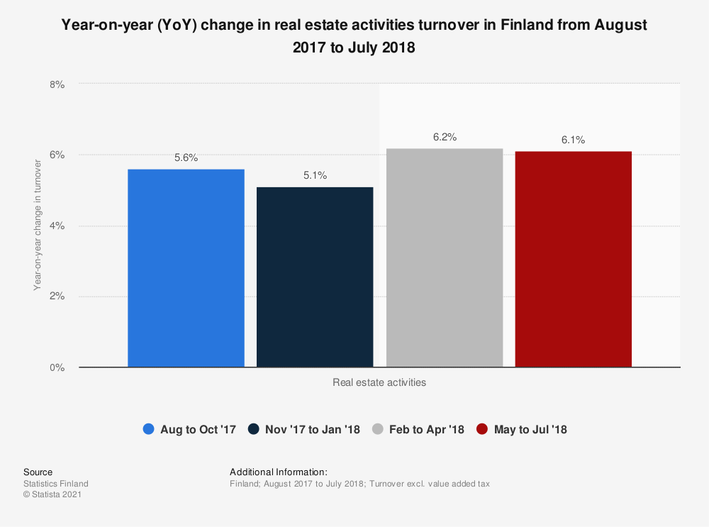 Statistic: Year-on-year (YoY) change in real estate activities turnover in Finland from August 2017 to July 2018 | Statista