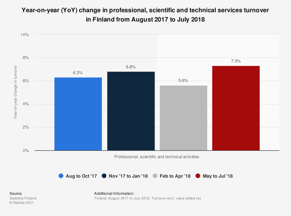 Statistic: Year-on-year (YoY) change in professional, scientific and technical services turnover in Finland from August 2017 to July 2018 | Statista
