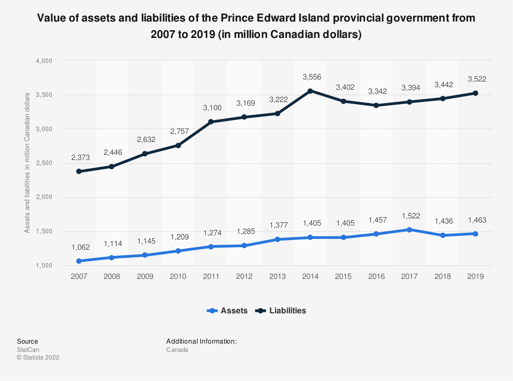 Statistic: Value of assets and liabilities of the Prince Edward Island provincial government from 2007 to 2017 (in million Canadian dollars) | Statista
