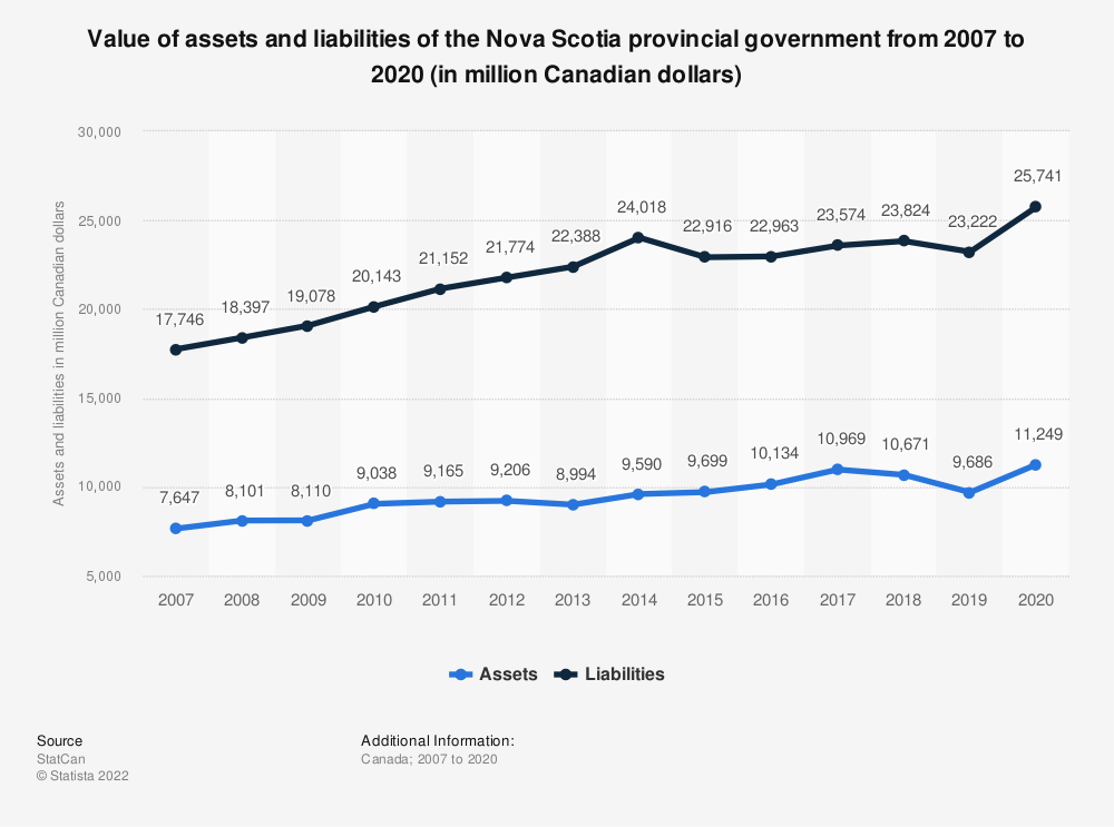 Statistic: Value of assets and liabilities of the Nova Scotia provincial government from 2007 to 2019 (in million Canadian dollars) | Statista