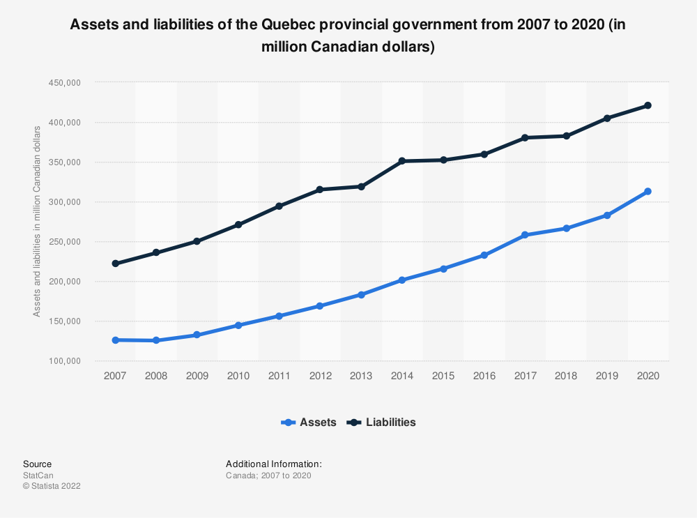 Statistic: Assets and liabilities of the Quebec provincial government from 2007 to 2018 (in million Canadian dollars) | Statista