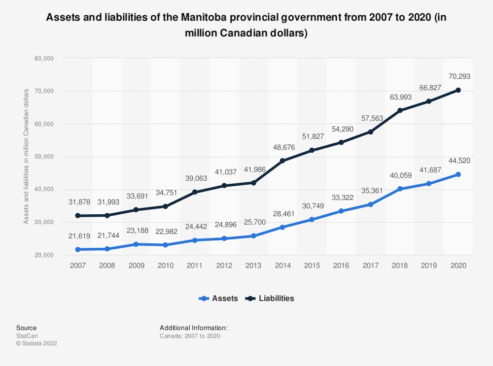 Statistic: Assets and liabilities of the Manitoba provincial government from 2007 to 2017 (in million Canadian dollars) | Statista