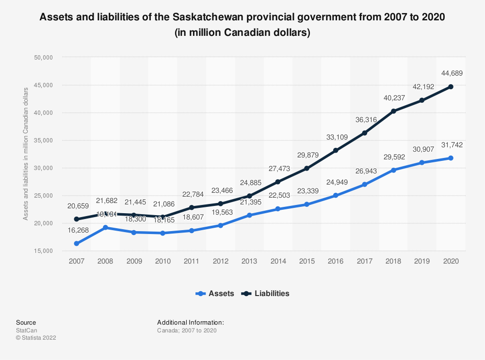 Statistic: Assets and liabilities of the Saskatchewan provincial government from 2007 to 2017 (in million Canadian dollars) | Statista