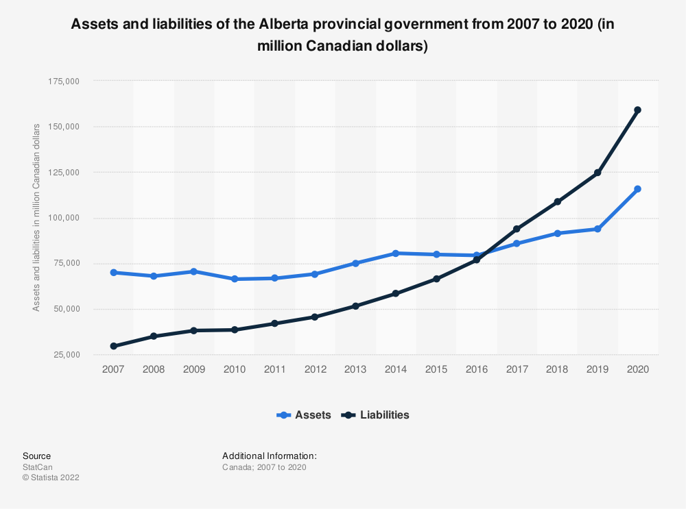 Statistic: Assets and liabilities of the Alberta provincial government from 2007 to 2017 (in million Canadian dollars) | Statista