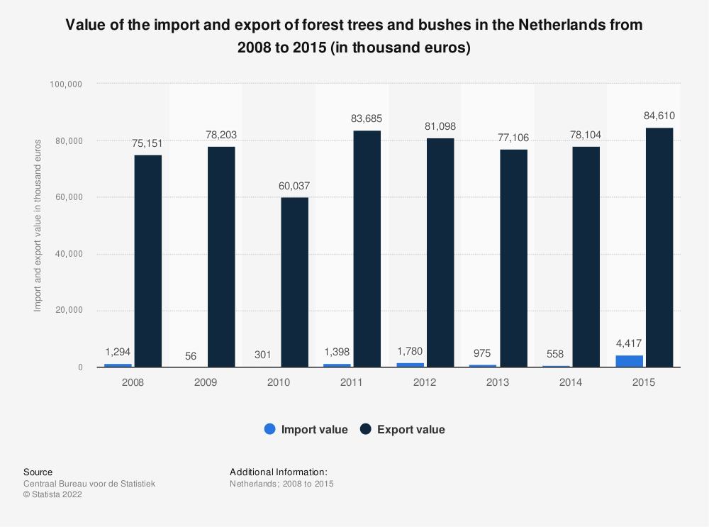 Statistic: Value of the import and export of forest trees and bushes in the Netherlands from 2008 to 2015 (in thousand euros)   Statista
