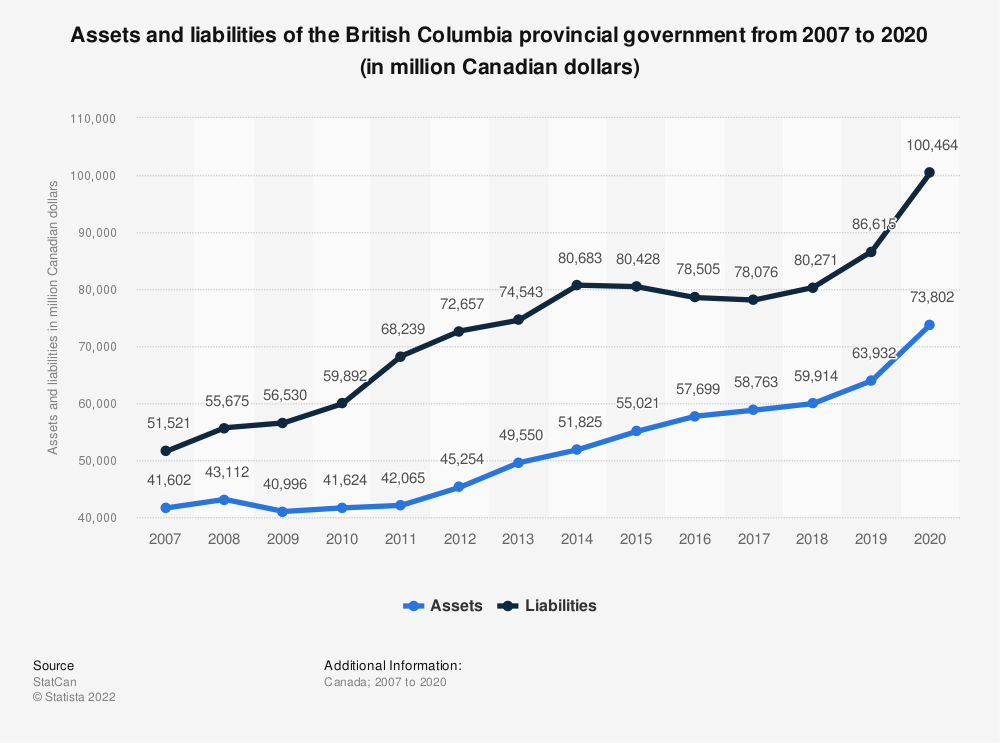Statistic: Assets and liabilities of the British Columbia provincial government from 2007 to 2017 (in million Canadian dollars) | Statista