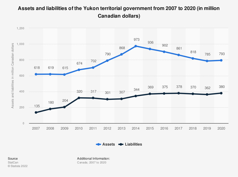 Statistic: Assets and liabilities of the Yukon territorial government from 2007 to 2017 (in million Canadian dollars) | Statista