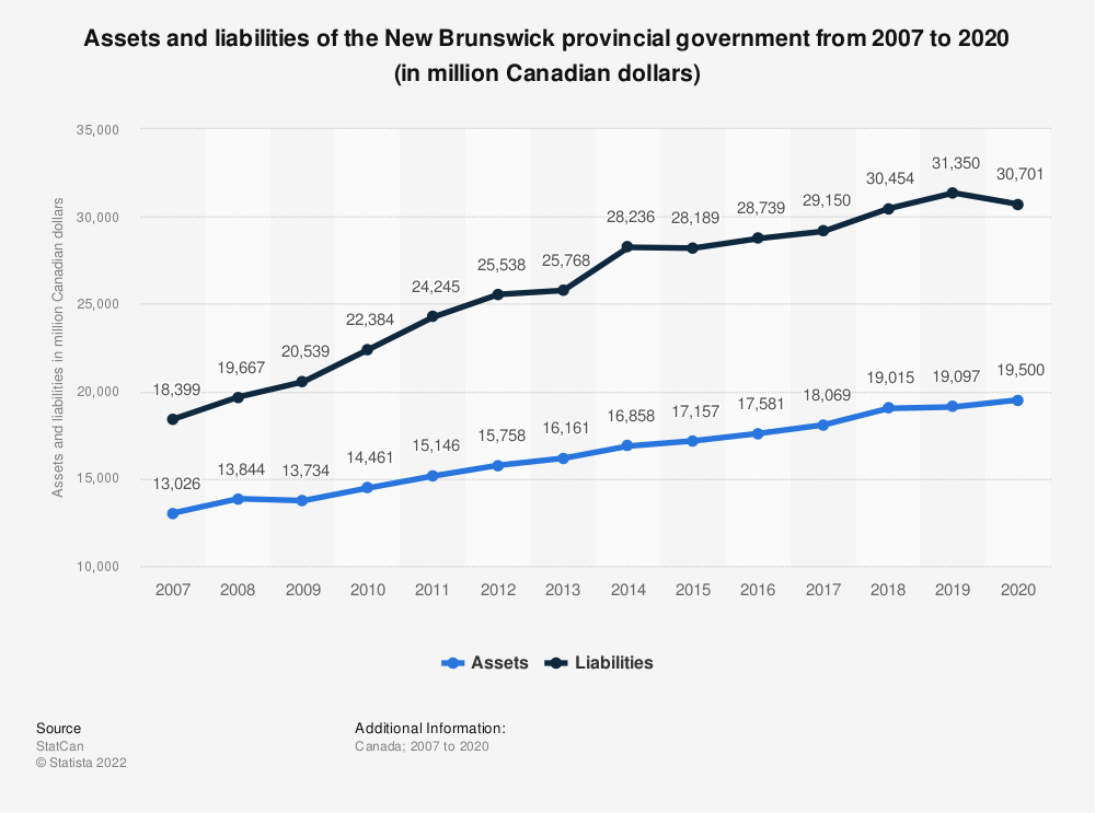 Statistic: Assets and liabilities of the New Brunswick provincial government from 2007 to 2018 (in million Canadian dollars)   Statista