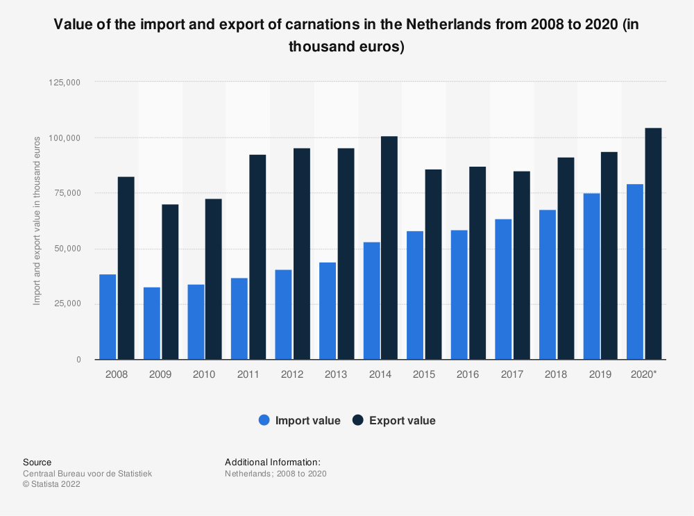 Statistic: Value of the import and export of carnations in the Netherlands from 2008 to 2019 (in thousand euros) | Statista