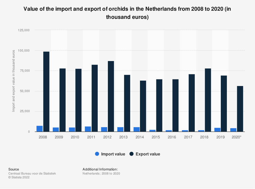 Statistic: Value of the import and export of orchids in the Netherlands from 2008 to 2019 (in thousand euros) | Statista
