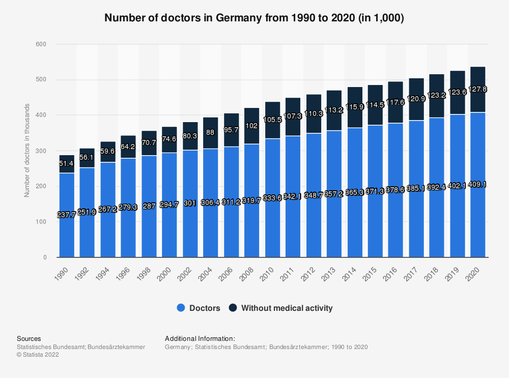 Statistic: Number of doctors in Germany from 1990 to 2018 (in 1,000) | Statista