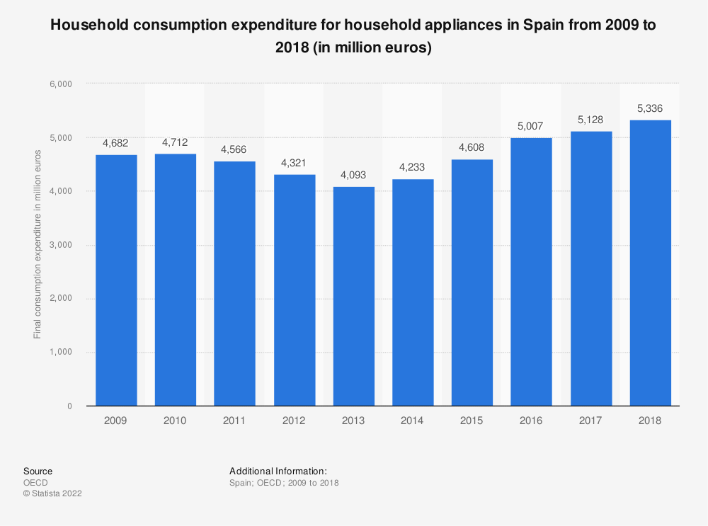 Statistic: Household consumption expenditure for household appliances in Spain from 2008 to 2016 (in million euros) | Statista