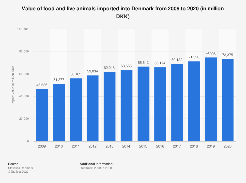 Statistic: Value of food and live animals imported into Denmark from 2007 to 2017 (in million DKK) | Statista
