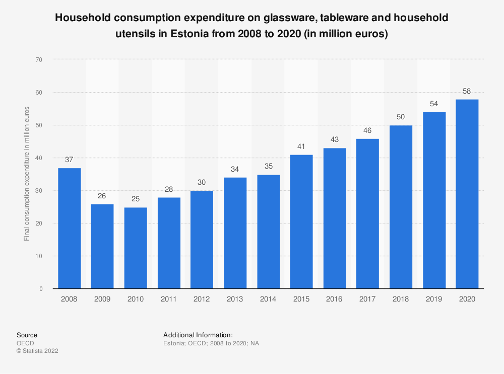 Statistic: Household consumption expenditure on glassware, tableware and household utensils in Estonia from 2008 to 2018 (in million euros) | Statista