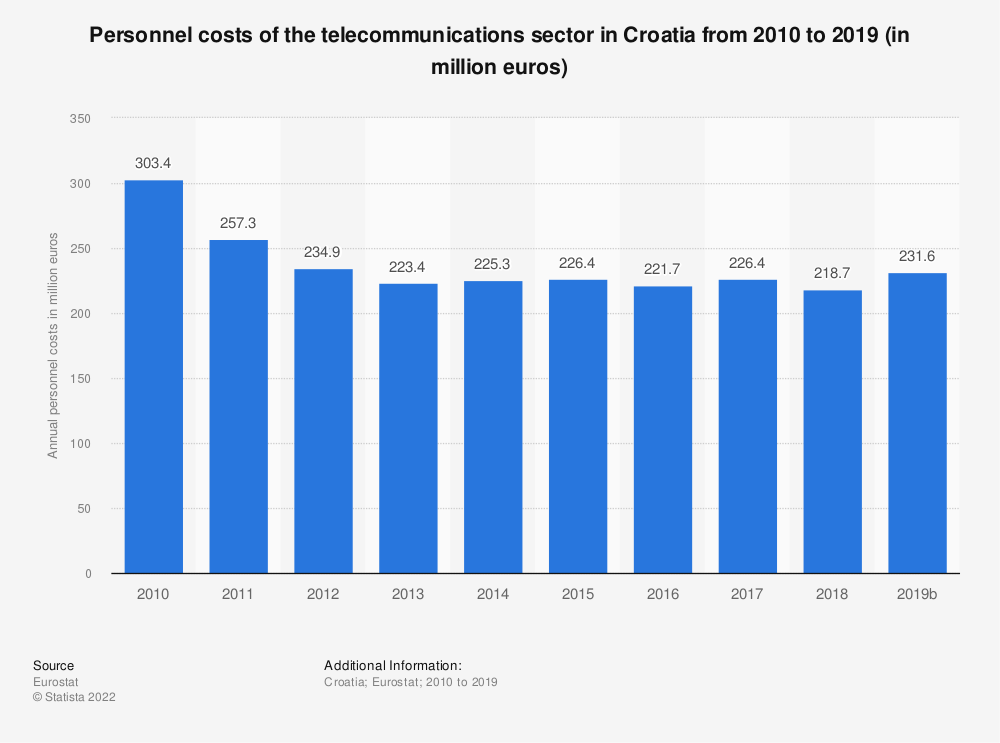 Statistic: Personnel costs of the telecommunications sector in Croatia from 2009 to 2016 (in million euros)   Statista