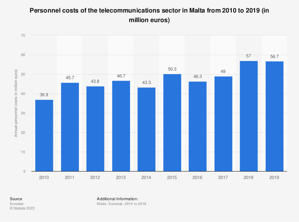 Statistic: Personnel costs of the telecommunications sector in Malta from 2010 to 2016 (in million euros) | Statista