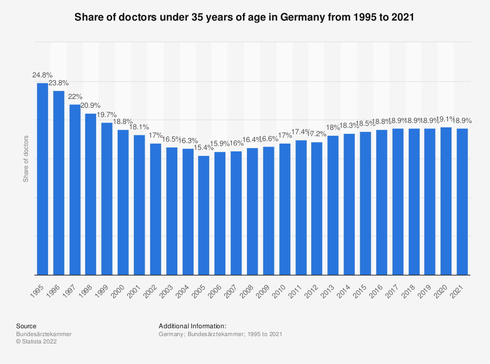 Statistic: Share of doctors under 35 years of age in Germany from 1995 to 2018 | Statista