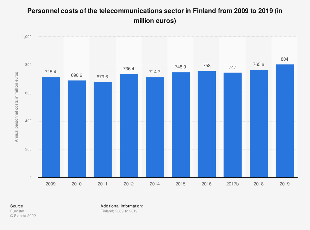 Statistic: Personnel costs of the telecommunications sector in Finland from 2009 to 2015 (in million euros) | Statista