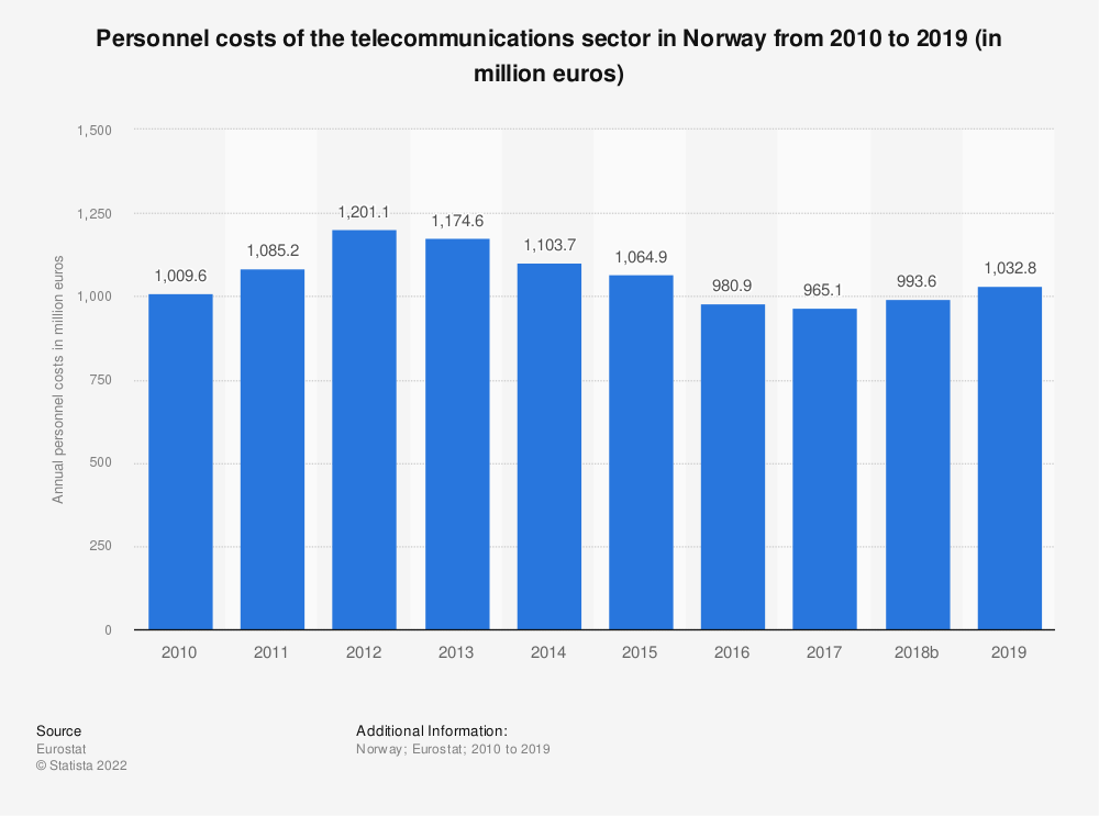 Statistic: Personnel costs of the telecommunications sector in Norway from 2008 to 2015 (in million euros) | Statista