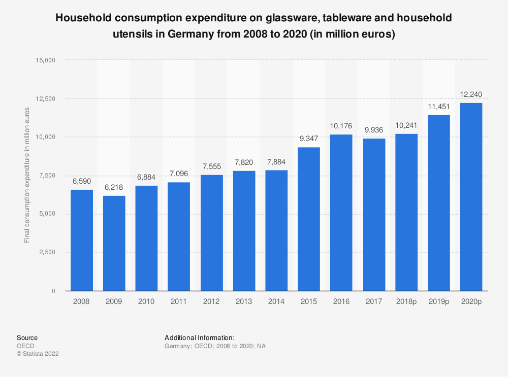 Statistic: Household consumption expenditure on glassware, tableware and household utensils in Germany from 2008 to 2019 (in million euros) | Statista