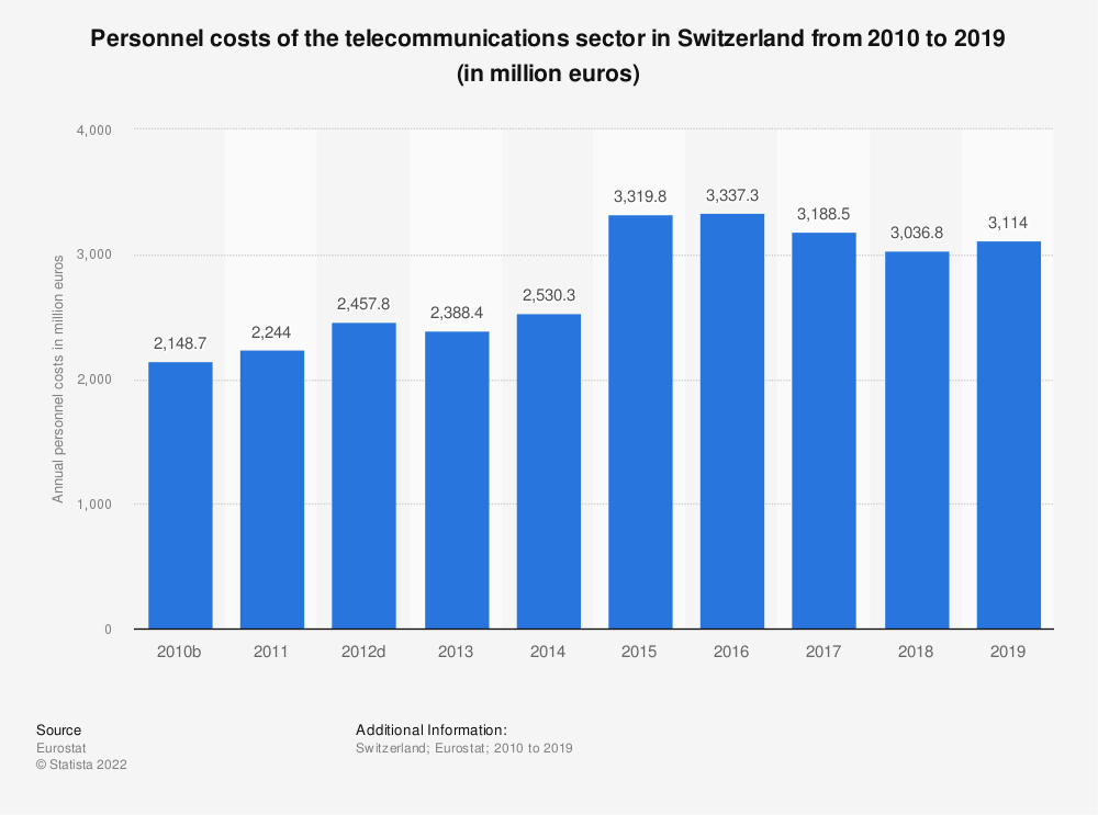 Statistic: Personnel costs of the telecommunications sector in Switzerland from 2009 to 2016 (in million euros) | Statista