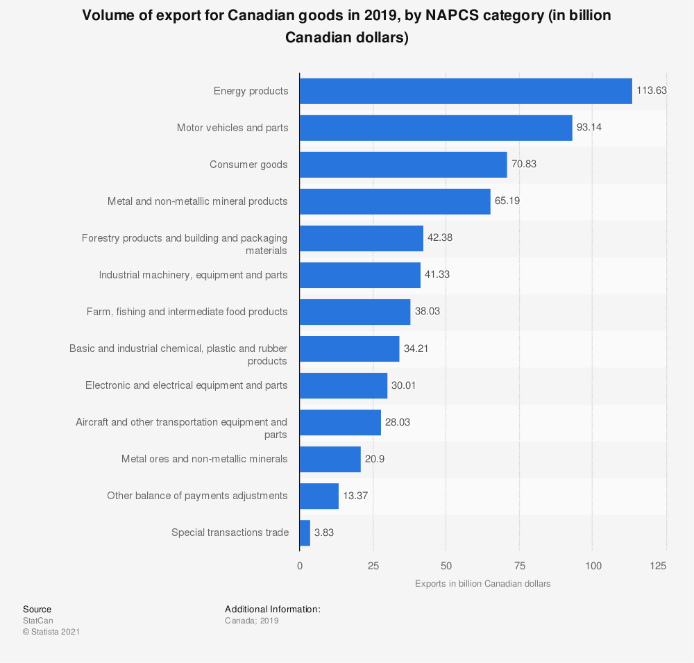 Statistic: Volume of export for Canadian goods in 2018, by NAPCS category (in million Canadian dollars) | Statista